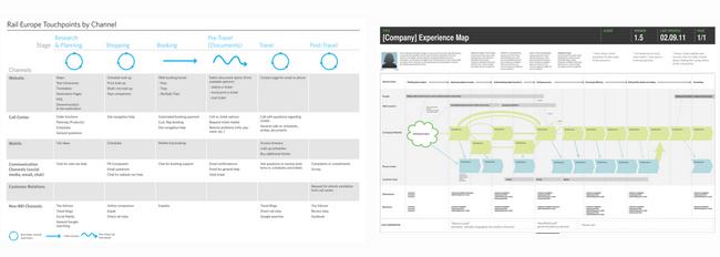 用户体验地图的建立可以直观的呈现用户在每一个目标任务下的行为