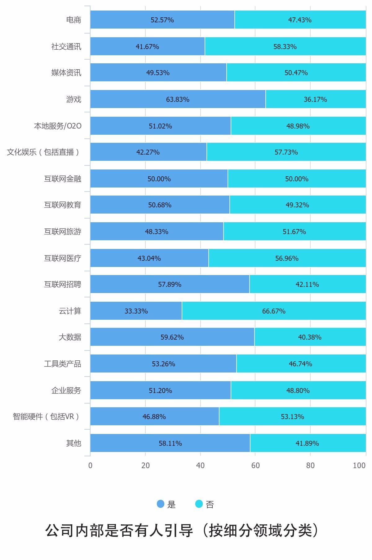 哪类人薪资更高?互联网人是跳槽狂魔?2016互联网从业者生存现状:高薪最有助脱单
