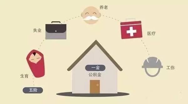 在北京,如果你的税前工资10000元,扣除五险一金和个税,到手7454.30元,同时企业还要付出4410元