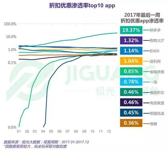3年狂揽3亿用户,仅次淘宝、京东,拼多多还能火多久?