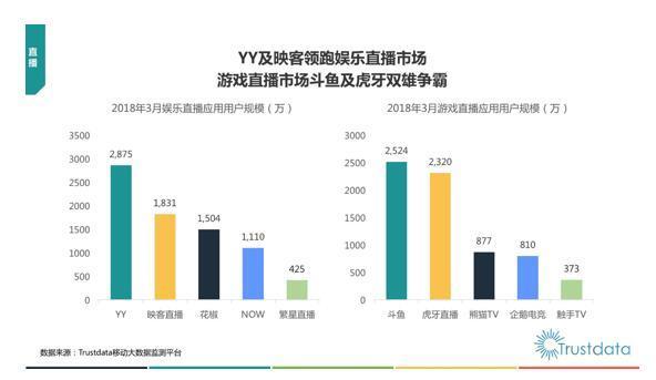 机构发布直播数据:YY映客霸榜娱乐直播 虎牙斗鱼深耕游戏直播